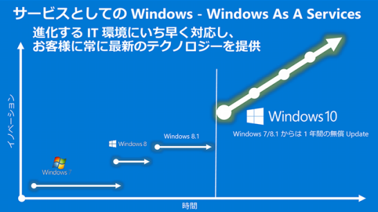 w10-asaservice-past